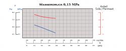 Wasserdruck